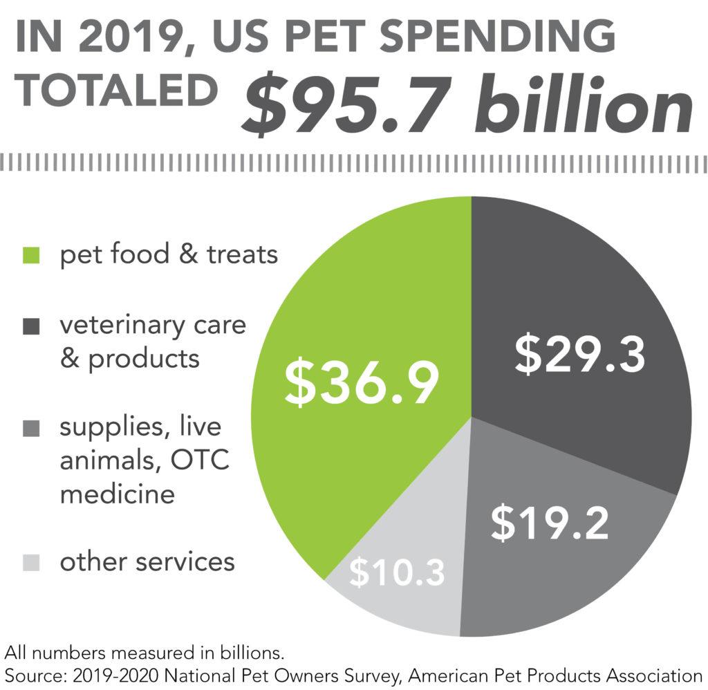 美國寵物市場