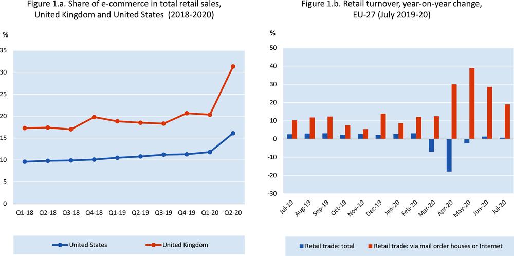 美國跨境電商